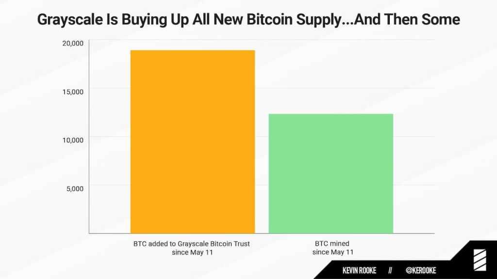 Grayscale comprando bitcoins