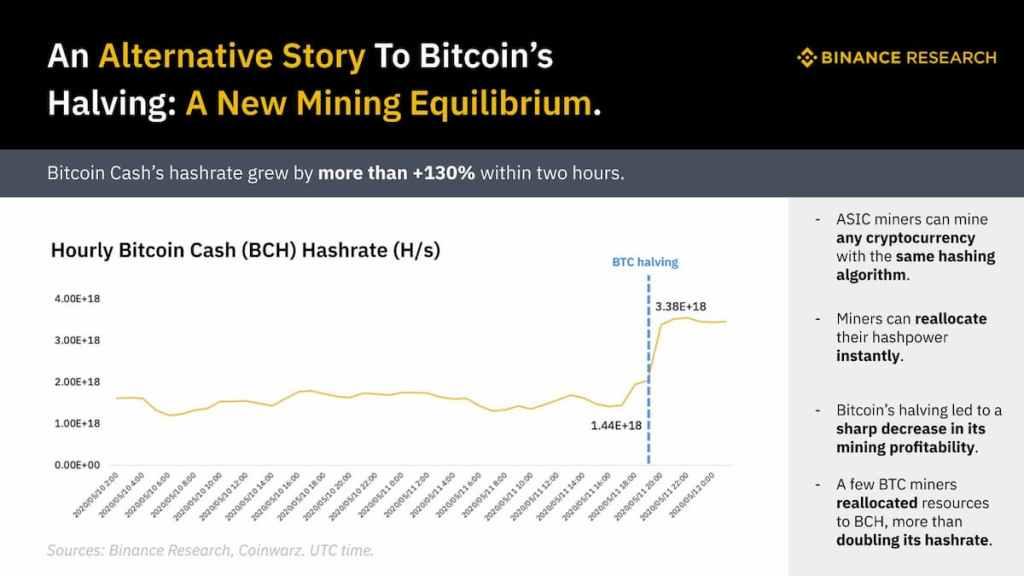 aumento do poder computacional do bitcoin cash