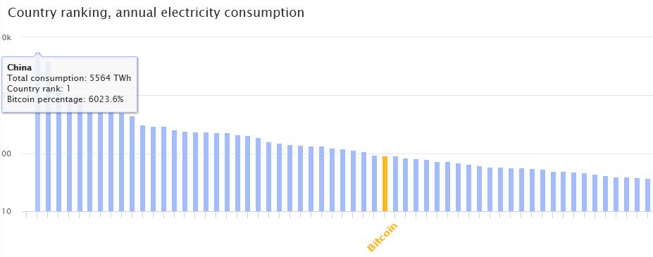 Ranking de países no consumo anual de eletricidade.