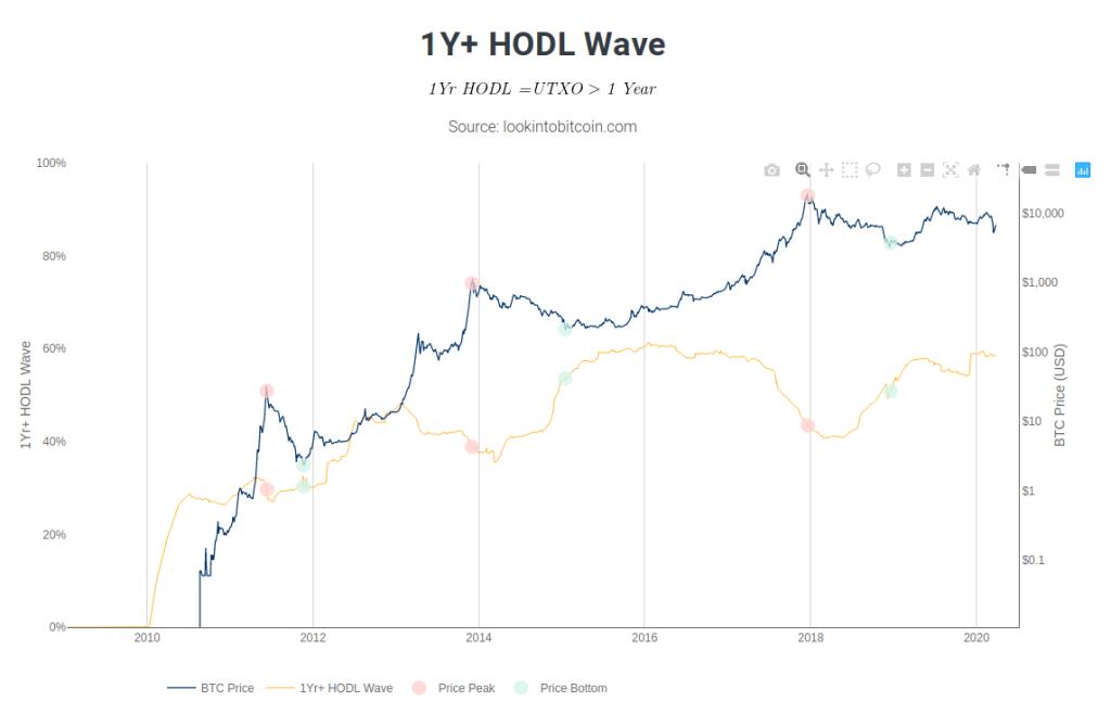 hold de bitcoin por mais de um ano