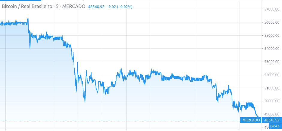 Preço do Bitcoin no mercado brasileiro