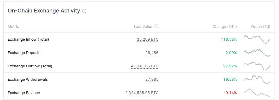 Inflow e OutFlow de Bitcoin