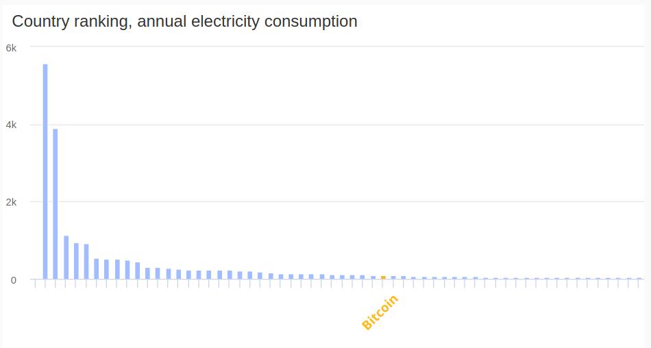 Consumo de energia por país e o bitocin no 35° lugar do gráfico