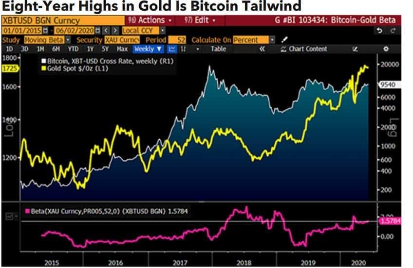 gráfico do ouro correlacionado com bitcoin