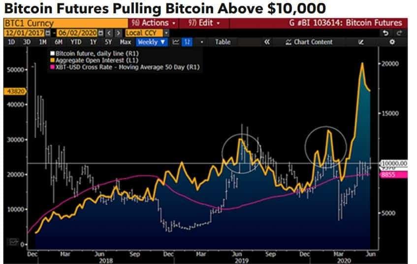 Futuros de Bitcoin