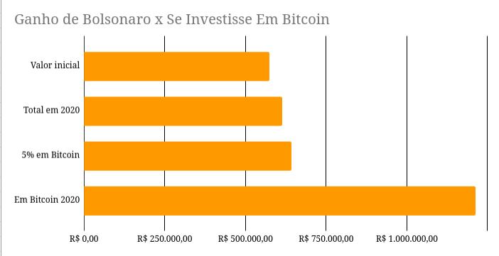Bolsonaro e Bitcoin