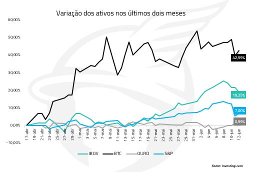 variação dos ativos nos dois últimos meses