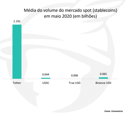 Média de volume do mercado spot