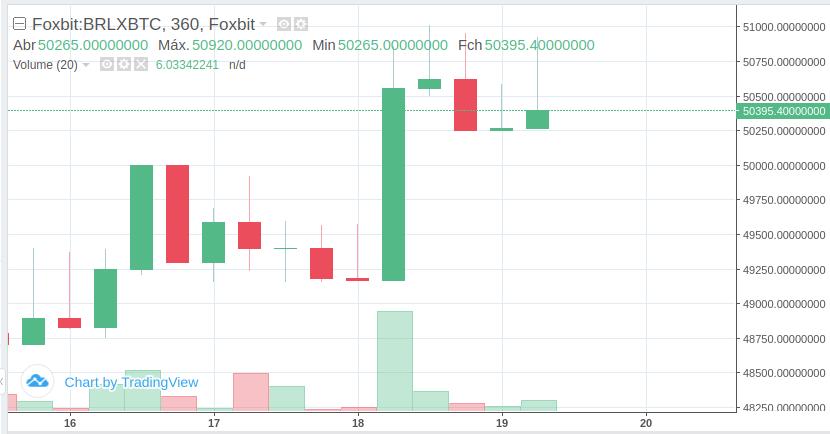 gráfico preço do Bitcoin Foxbit