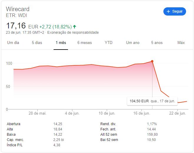 Valor de ações da Wirecard