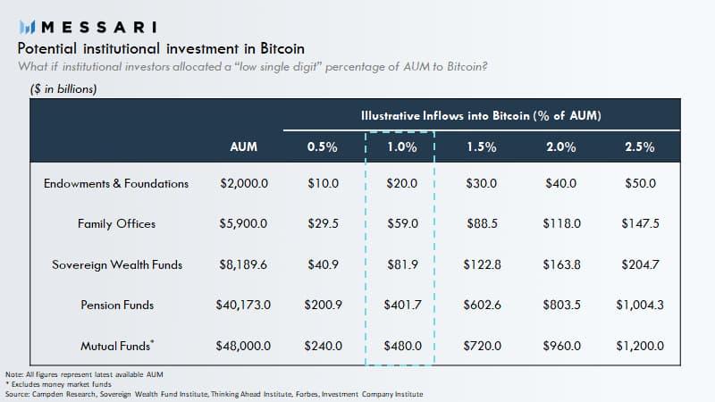 Fluxo em bilhões de dólares para o bitcoin.