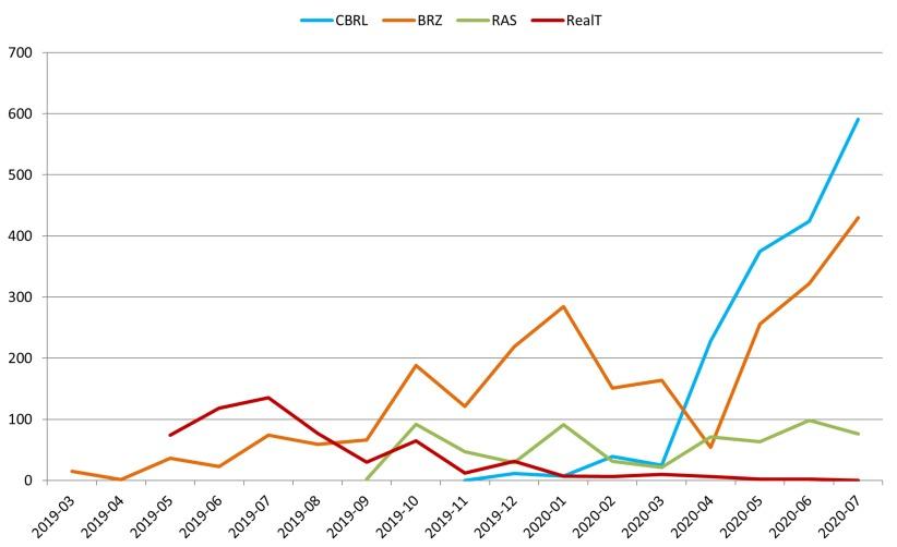 transações onchain das stablecoins brasileiras