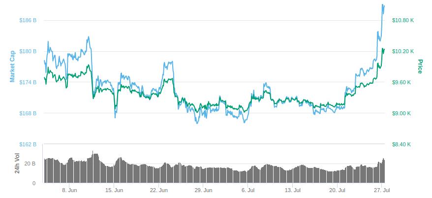 gráfico com o preço do btc em julho