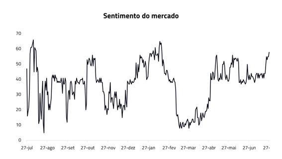 Sentimento do mercado