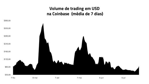 Volume de trading em USD na Coinbase (média de 7 dias)