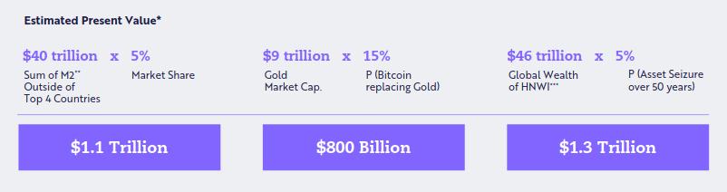 Composição futura do marketcap do Bitcoin