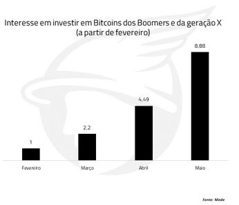 gráfico interesse de boomers e da geração x