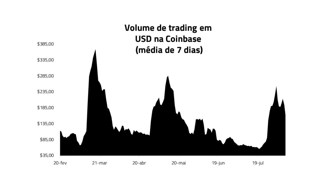 gráfico com o volume de trade na Coinbase