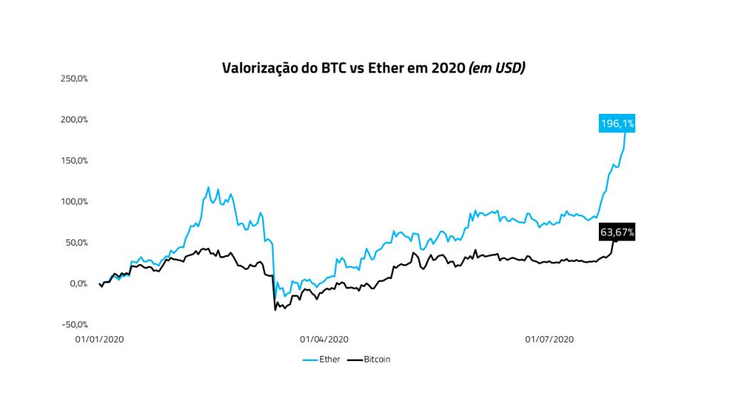 Valorização do BTC vs Ethereum em 2020