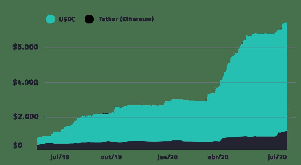 gráfico com demanda por stablecoin