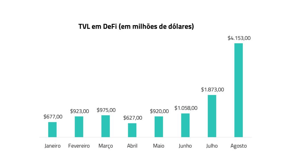 Gráfico TVL em DeFi