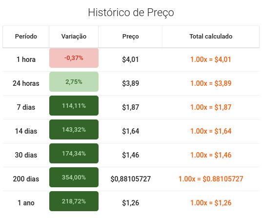histórico de preços