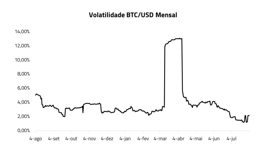 volatilidade btc mensal