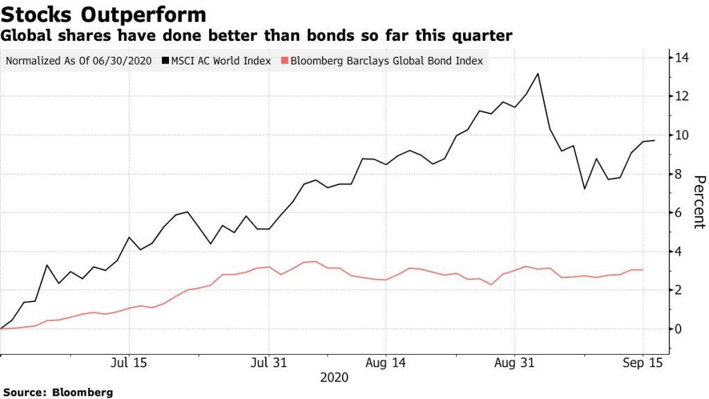 Os fundos de pensão devem vender cerca de US$ 200 bilhões em ações ao reequilibrar seus portfólios, isso pode representar um risco