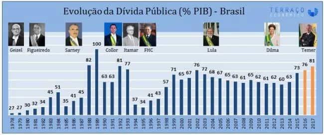 gráfico com evolução da dívida pública