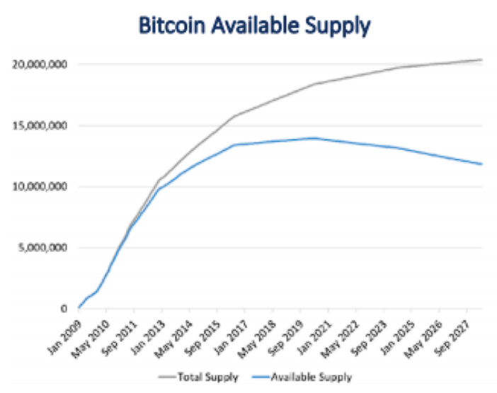 Taxa de inflação do Bitcoin já pode estar negativa, entenda