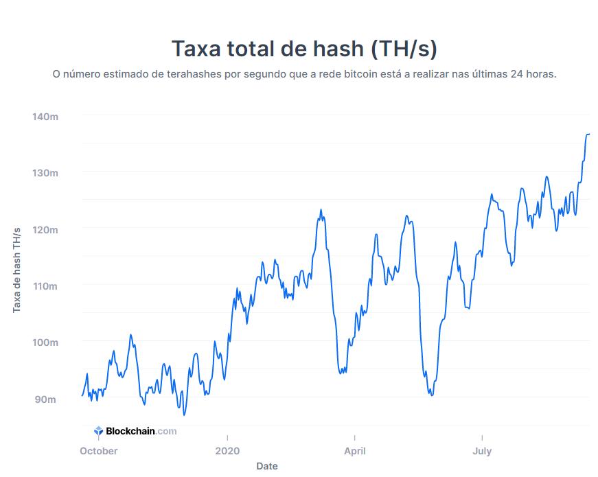 Segurança do Bitcoin atinge máxima história. Afetará o preço?