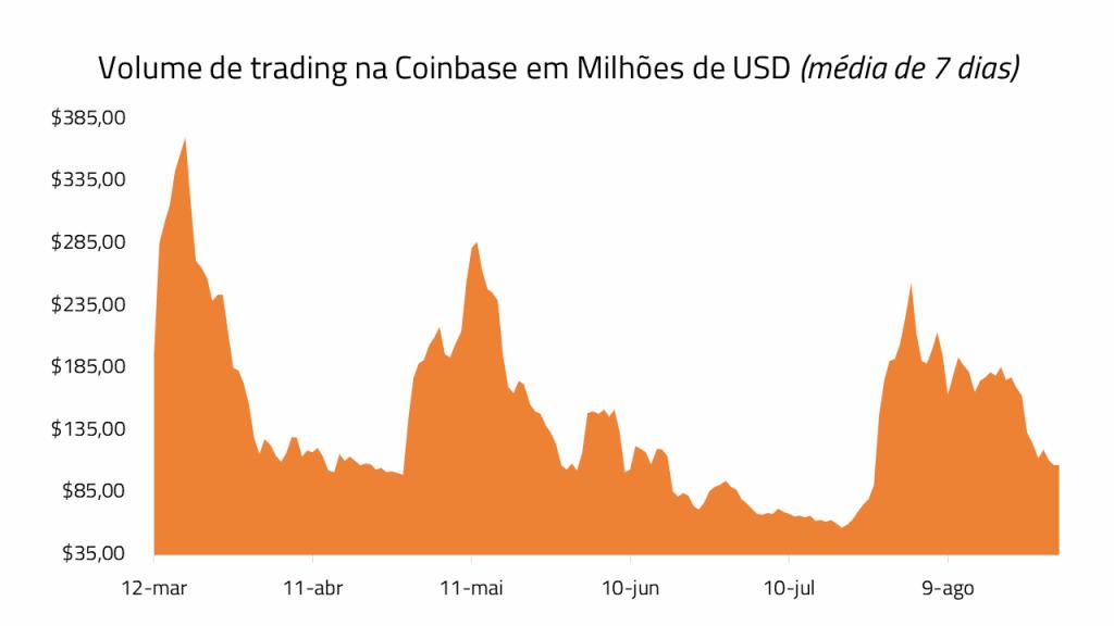 volume de trading da coinbase