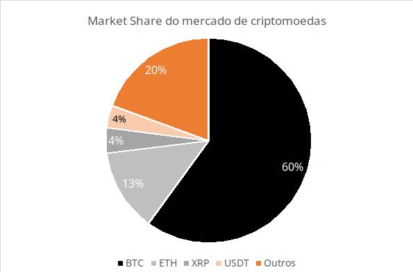 marketshate do mercado de criptomoedas