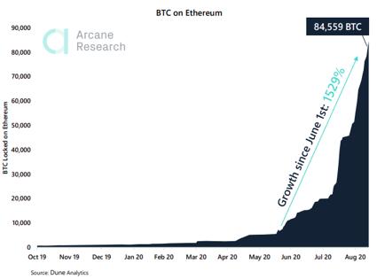 Bitcoins congelados na rede Ethereum. Fonte: Arcane Research.