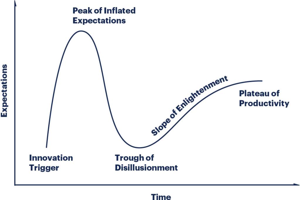 Gráfico sobre inovação tecnólogica e cilos de hype: Inovação, pico de expectativa, desilusão, platô da produtividade.
