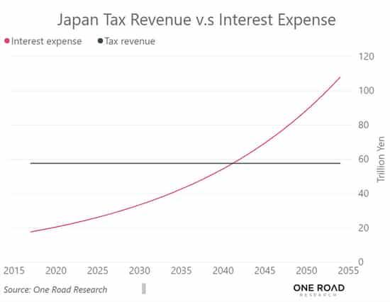 gráfico das receitas e despesa com juros do japão