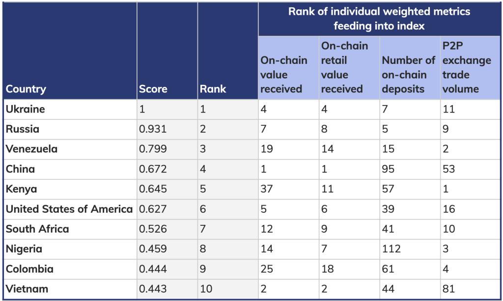Confira o Top 10 países que mais usam criptomoedas