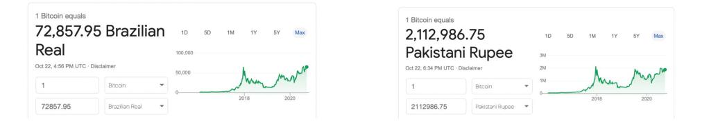 Preço do Bitcoin nas moedas do Brasil e Paquistão.