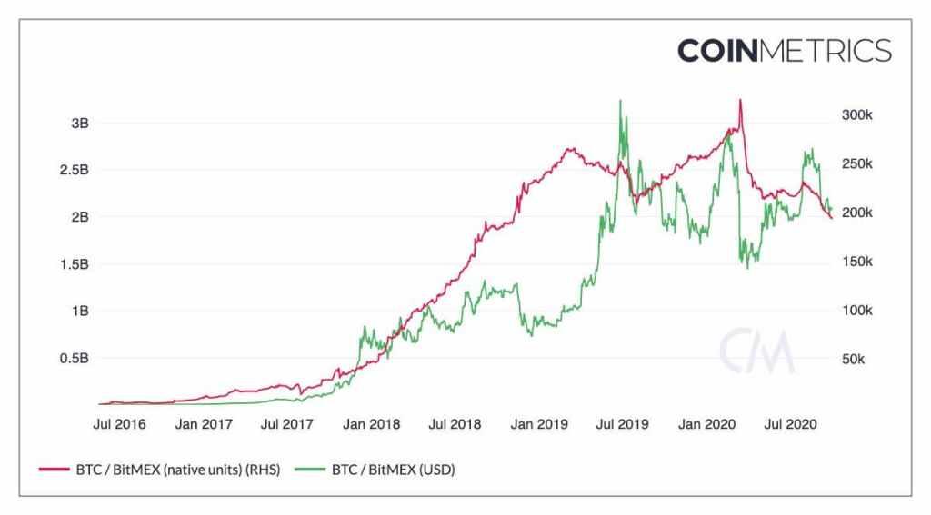 bitcoins na Bitmex. Fonte: Coinmetrics