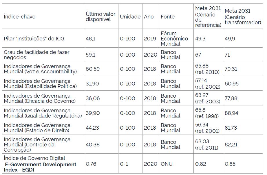 Tabela do decreto Nº 10.531, DE 26 DE OUTUBRO DE 2020