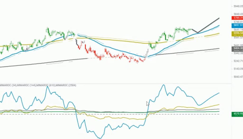 gráfico do dólar phicube
