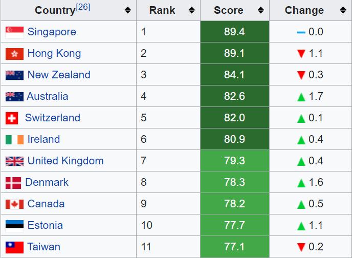 Topo ranking liberdade econômica