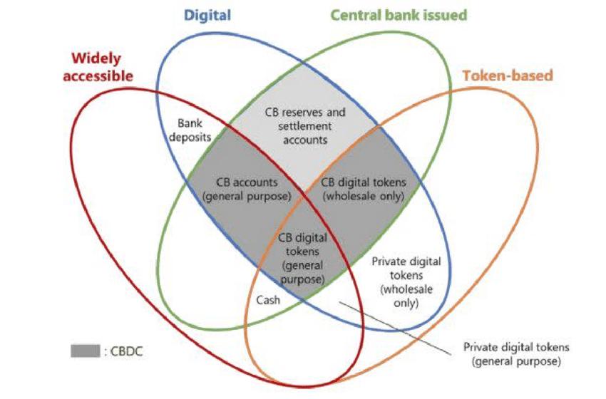 gráfico sobre diferentes moedas digitais