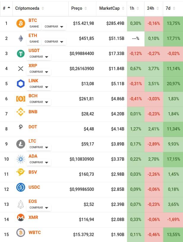 Principais moedas mercado de bitcoin