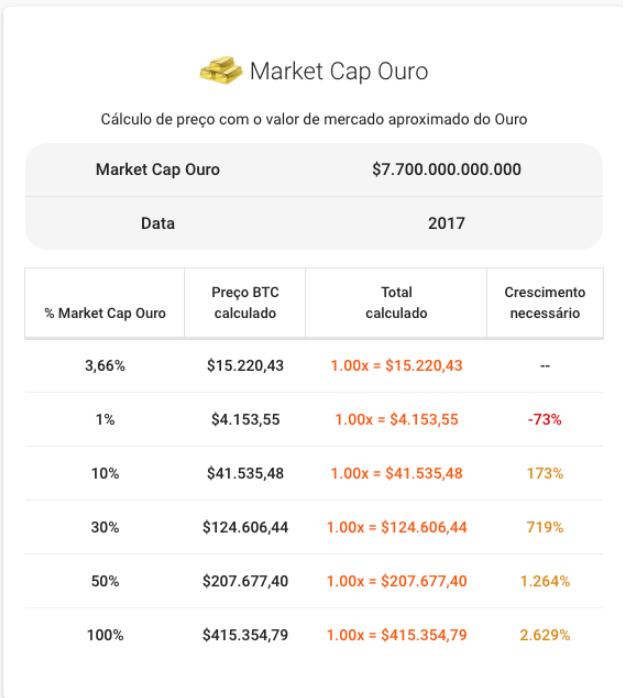 Dados Coingolive- Preço do Bitcoin em reação ao marketcap do ouro