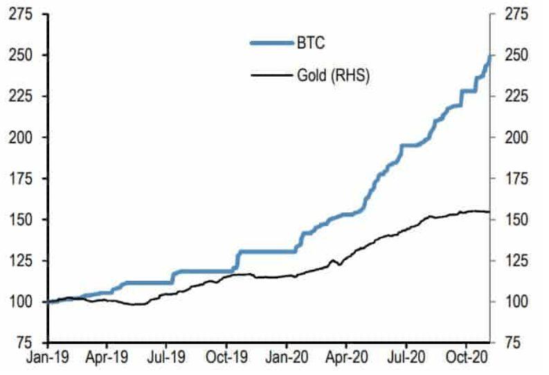 GBTC vs. Entradas de ETFs de ouro desde janeiro de 2019. Fonte: JPMorgan