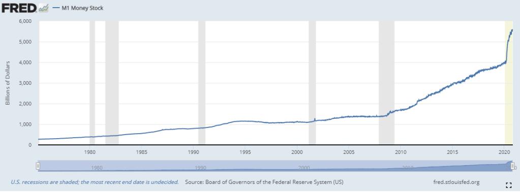 Gráfico M1 que mede o dinheiro circulando na economia. Fonte: FRED.