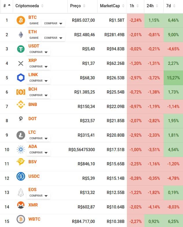 Tabela com preço das principais criptomoedas