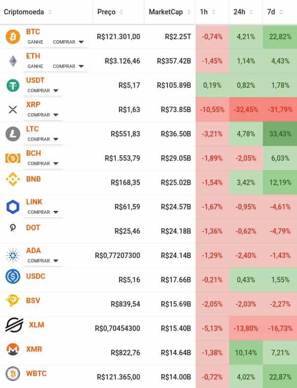 principais criptomoedas marketcap e variação