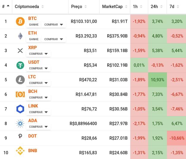 Preço das principais criptomoedas do mercado